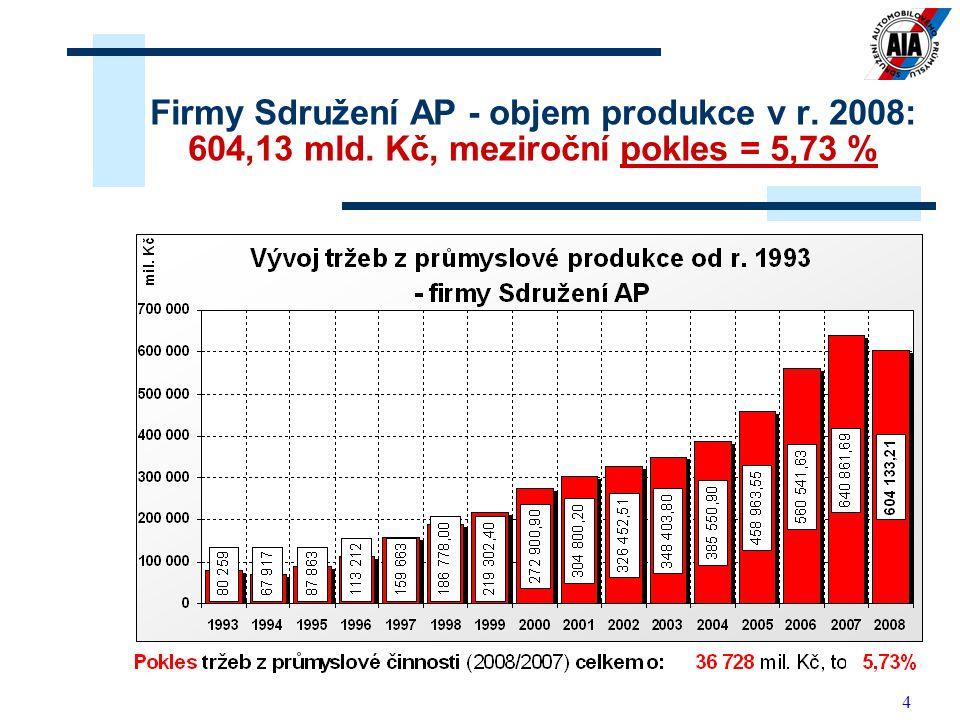 Firmy Sdružení AP - objem produkce v r. 2008: 604,13 mld