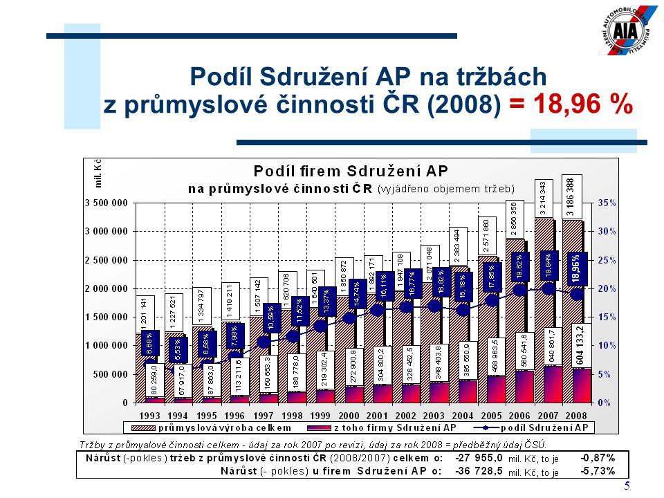 Podíl Sdružení AP na tržbách z průmyslové činnosti ČR (2008) = 18,96 %