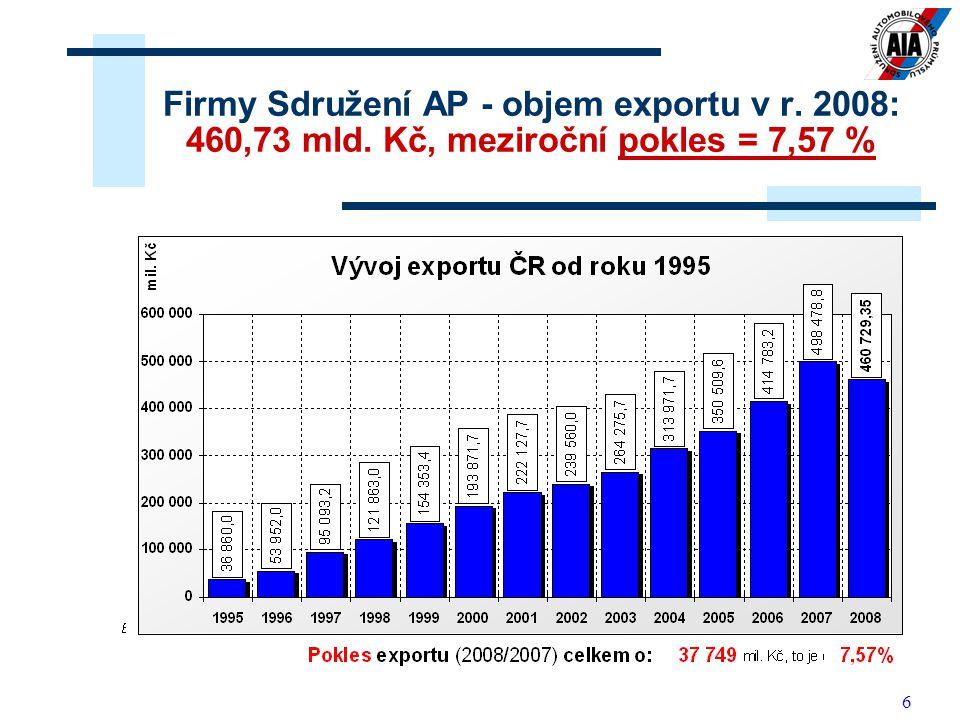 Firmy Sdružení AP - objem exportu v r. 2008: 460,73 mld