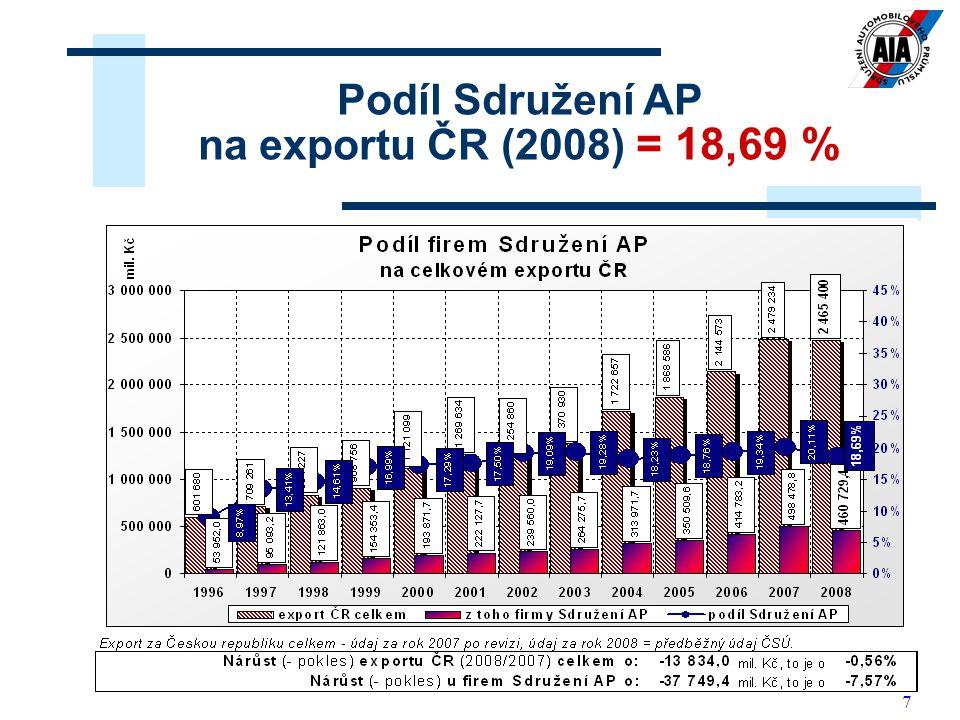 Podíl Sdružení AP na exportu ČR (2008) = 18,69 %