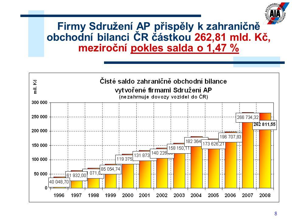 Firmy Sdružení AP přispěly k zahraničně obchodní bilanci ČR částkou 262,81 mld.