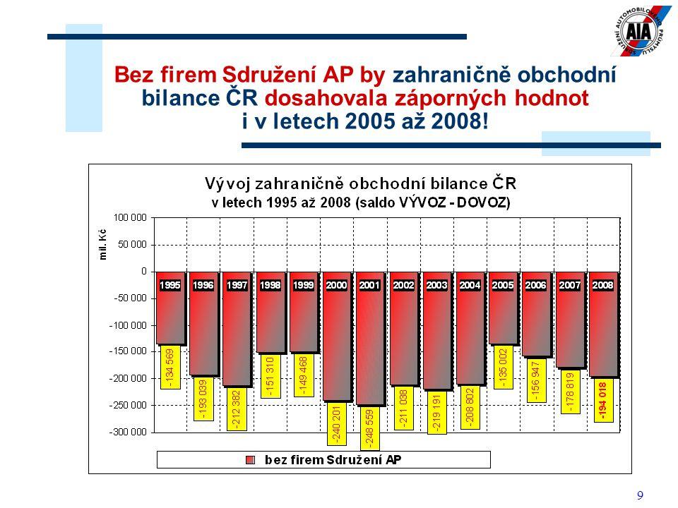 Bez firem Sdružení AP by zahraničně obchodní bilance ČR dosahovala záporných hodnot i v letech 2005 až 2008!