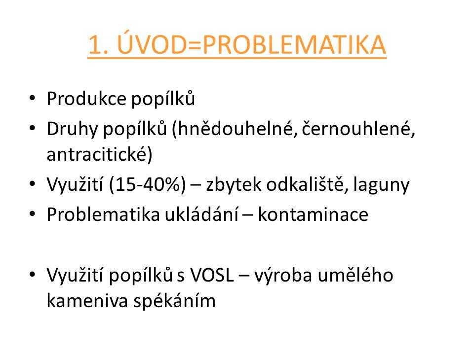 1. ÚVOD=PROBLEMATIKA Produkce popílků