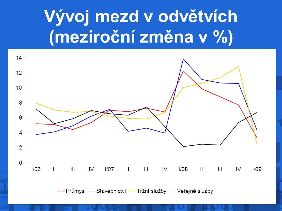 Vývoj mezd v odvětvích (meziroční změna v %)