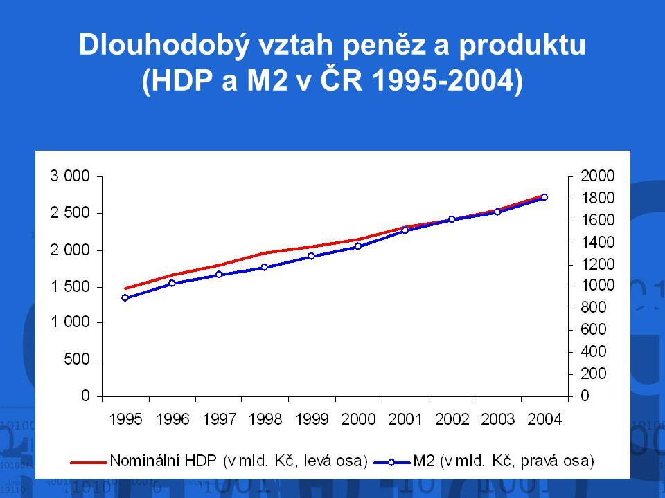 Dlouhodobý vztah peněz a produktu (HDP a M2 v ČR 1995-2004)