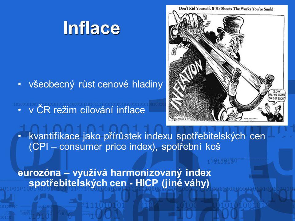 Inflace všeobecný růst cenové hladiny v ČR režim cílování inflace