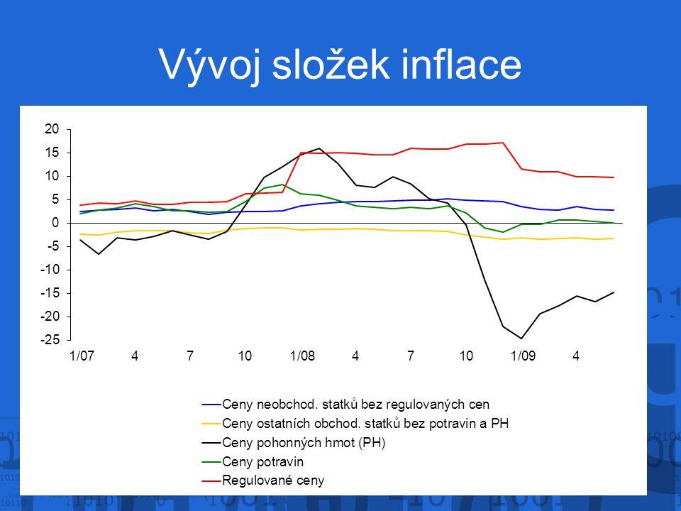 Vývoj složek inflace