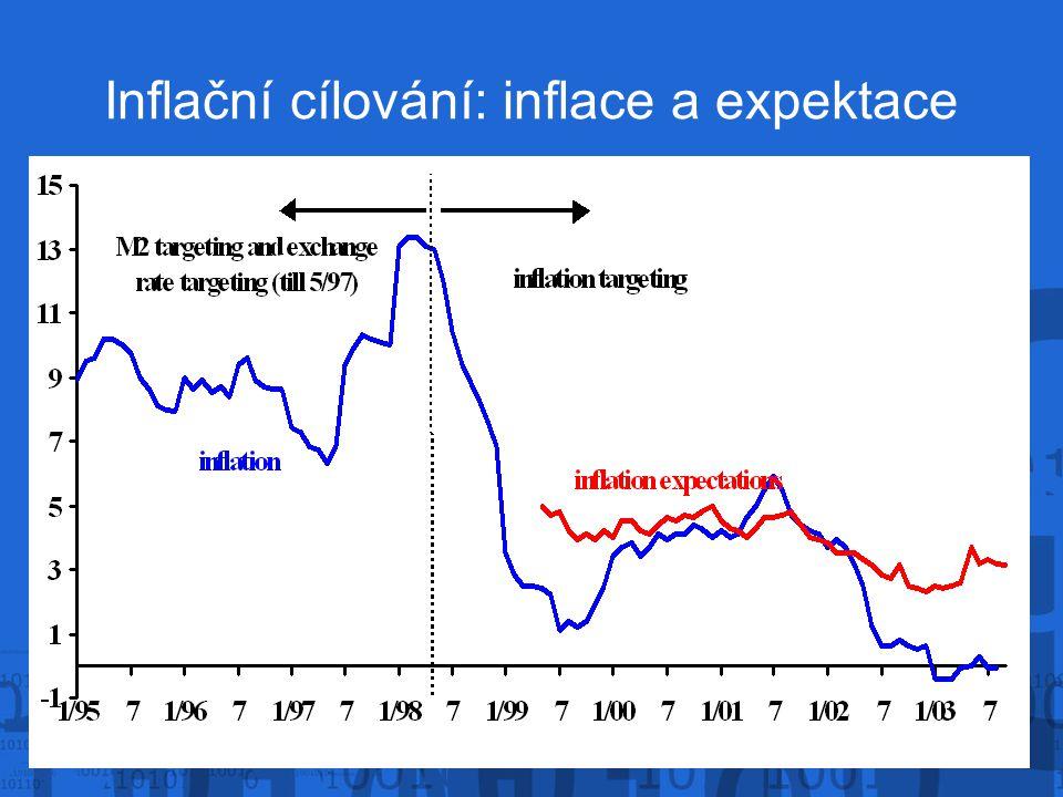Inflační cílování: inflace a expektace