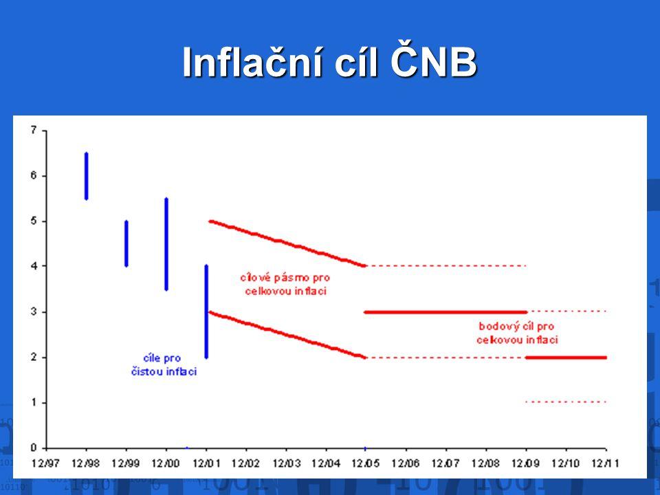 Inflační cíl ČNB
