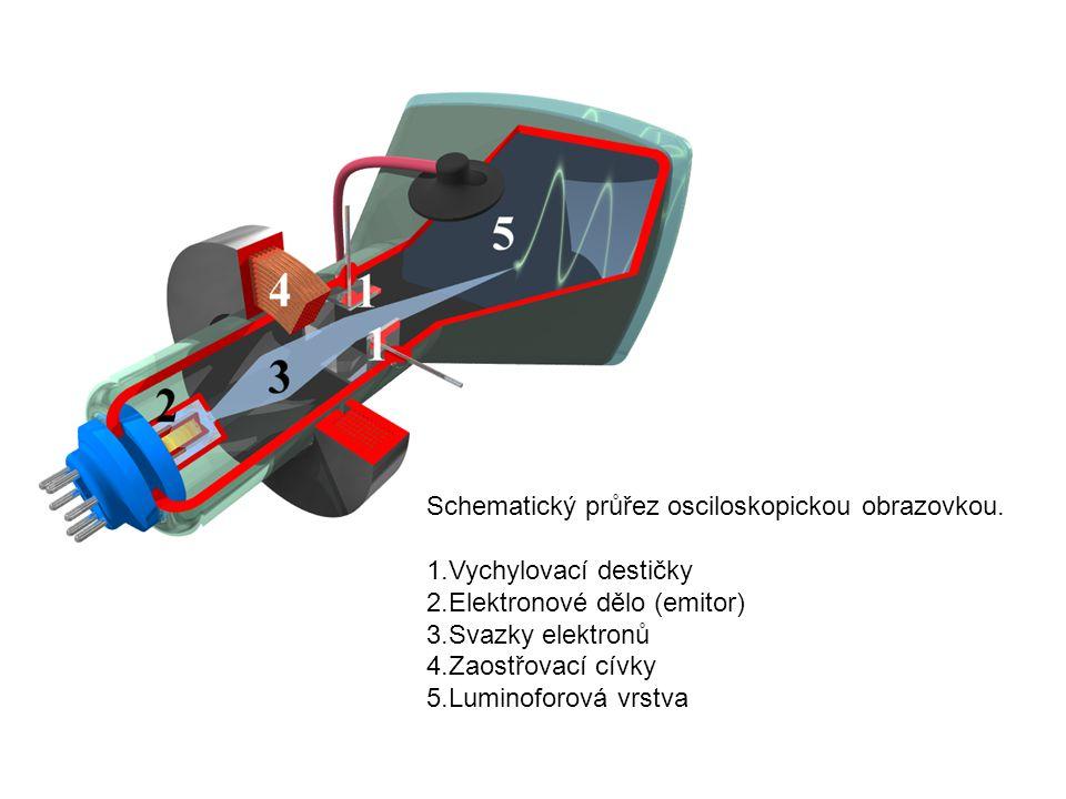Schematický průřez osciloskopickou obrazovkou.
