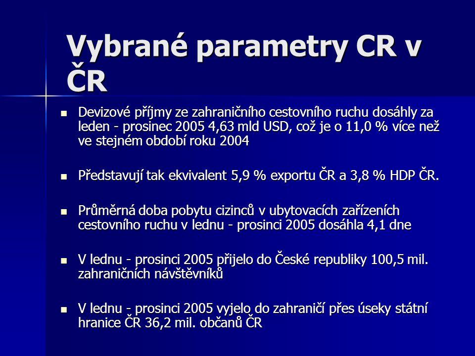 Vybrané parametry CR v ČR
