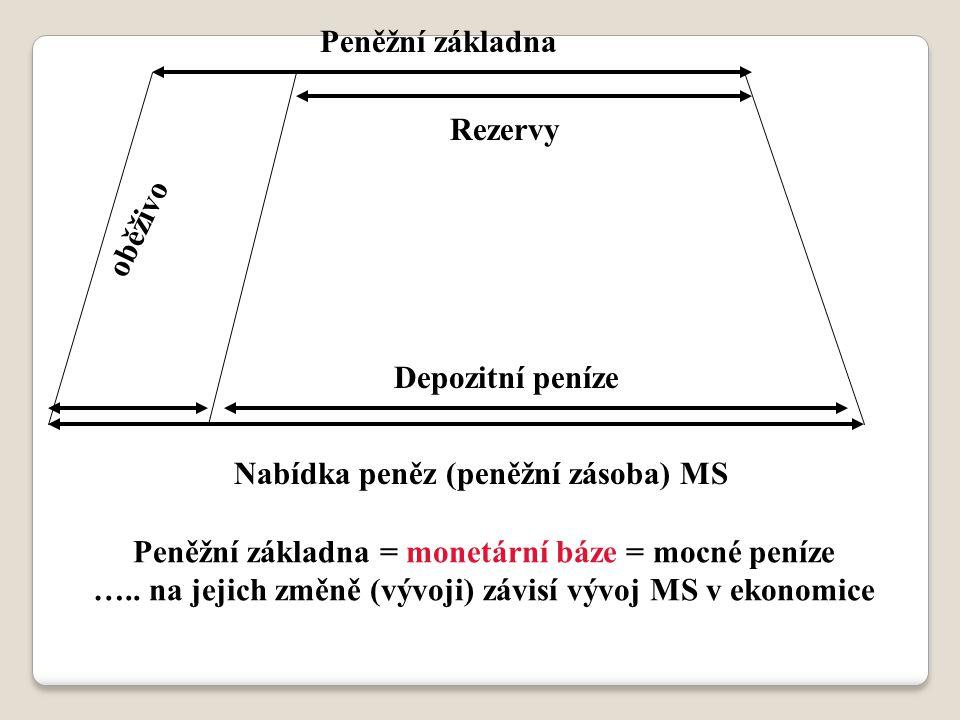 Nabídka peněz (peněžní zásoba) MS