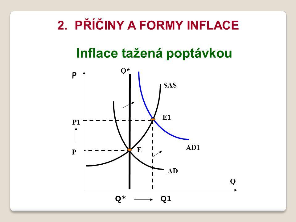 2. PŘÍČINY A FORMY INFLACE Inflace tažená poptávkou