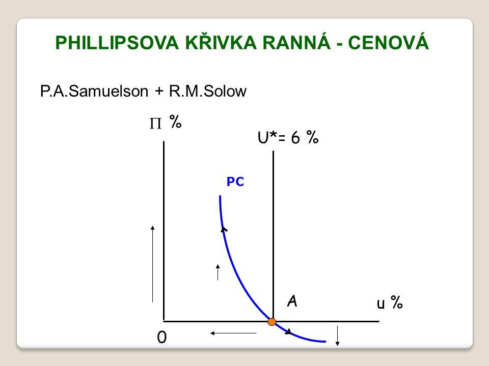 PHILLIPSOVA KŘIVKA RANNÁ - CENOVÁ