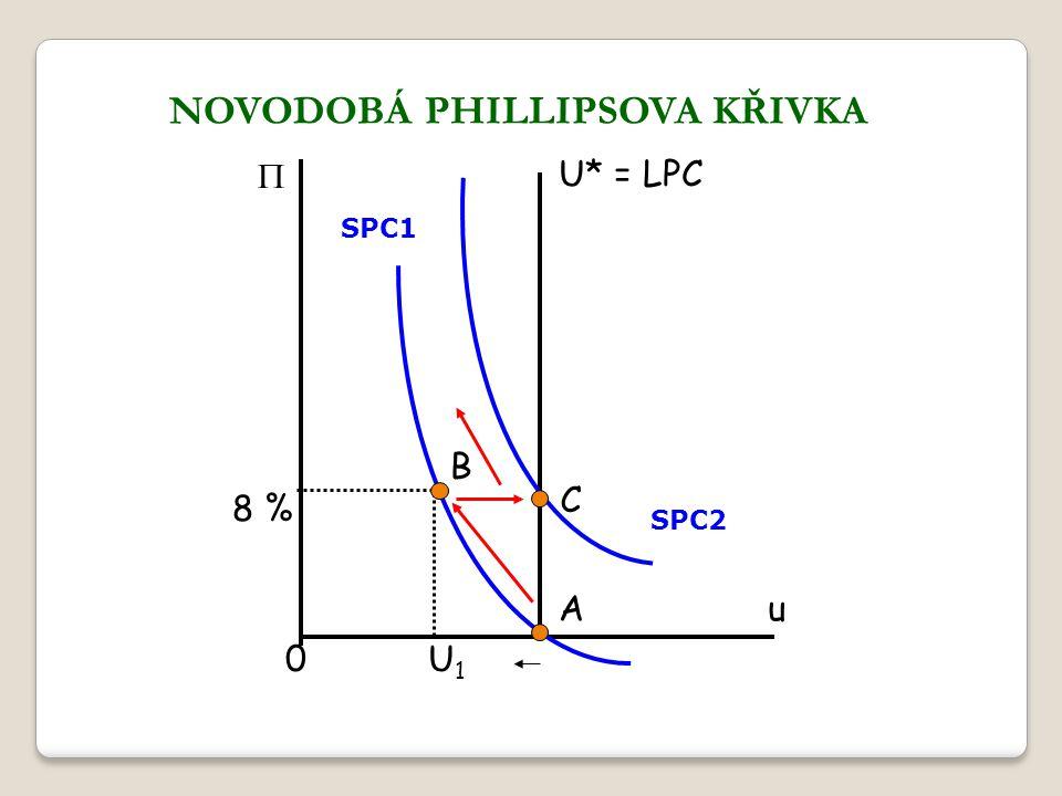 NOVODOBÁ PHILLIPSOVA KŘIVKA