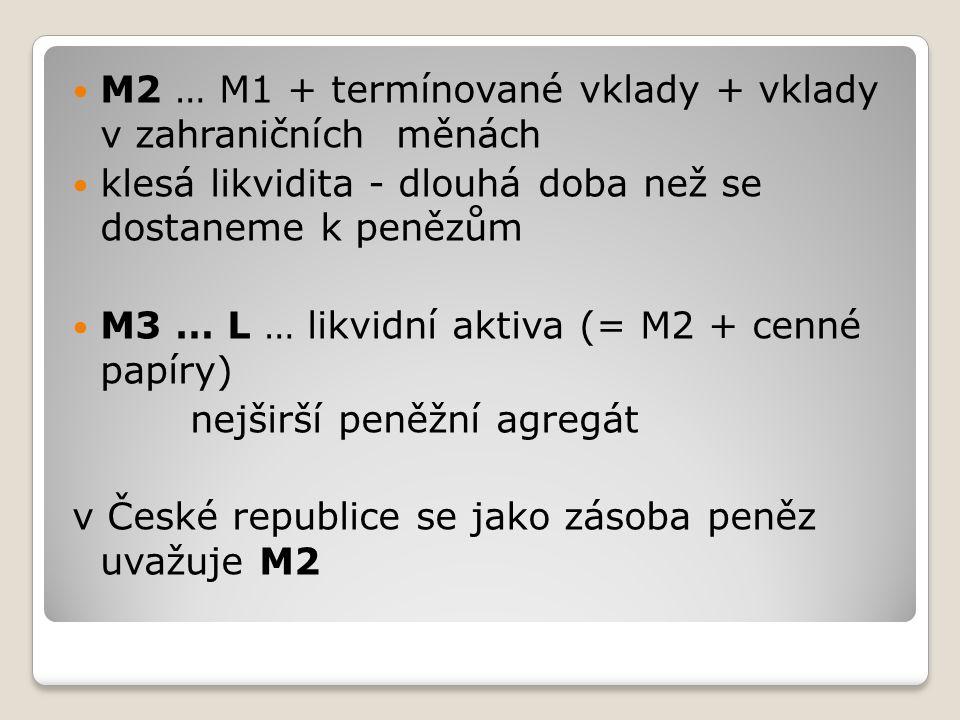 M2 … M1 + termínované vklady + vklady v zahraničních měnách