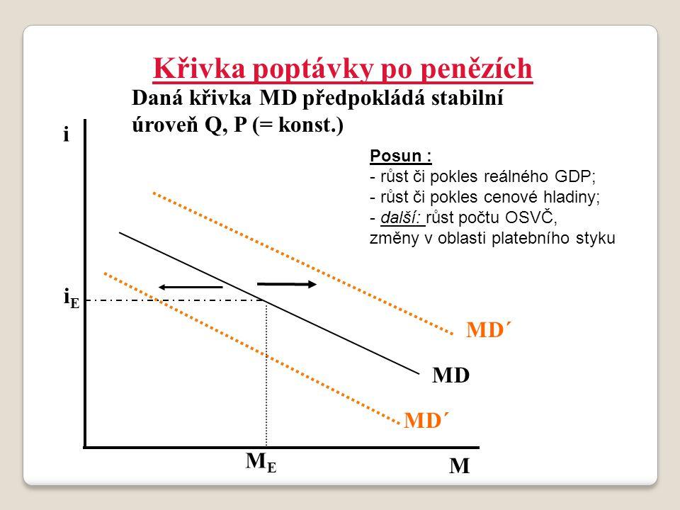 Křivka poptávky po penězích