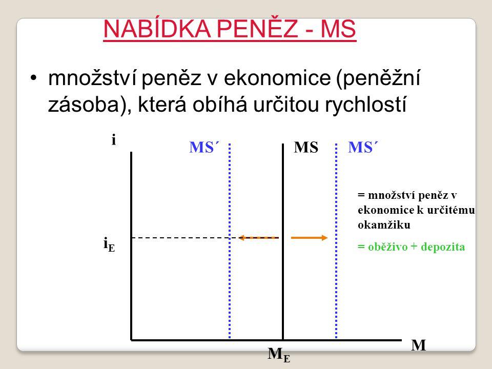 NABÍDKA PENĚZ - MS množství peněz v ekonomice (peněžní zásoba), která obíhá určitou rychlostí. i. MS´