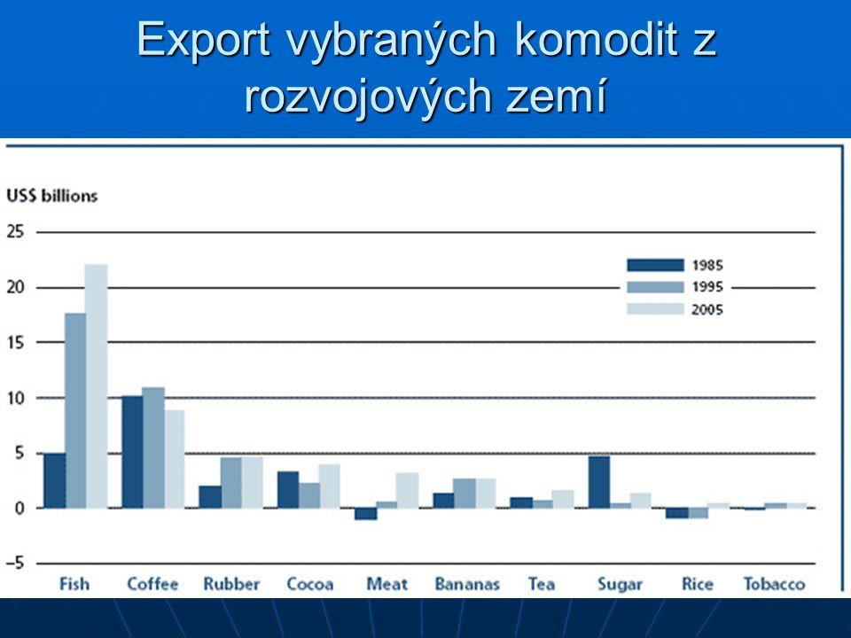 Export vybraných komodit z rozvojových zemí
