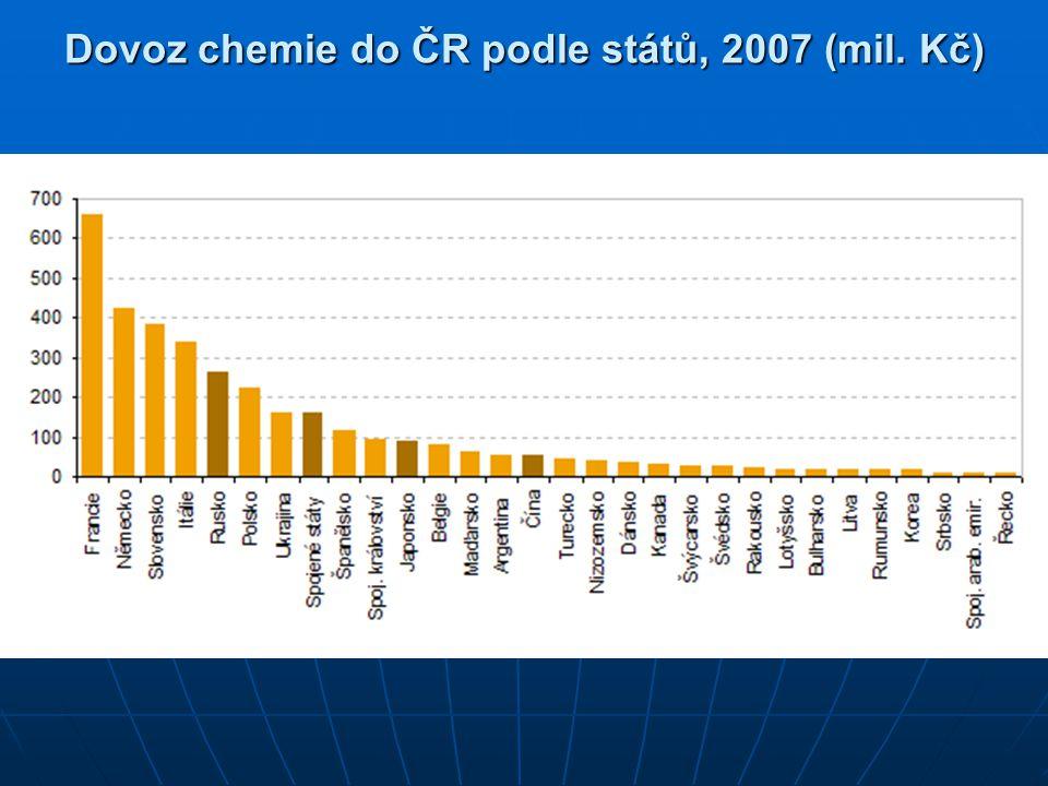Dovoz chemie do ČR podle států, 2007 (mil. Kč)