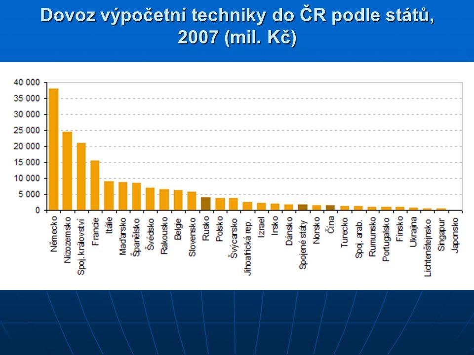 Dovoz výpočetní techniky do ČR podle států, 2007 (mil. Kč)