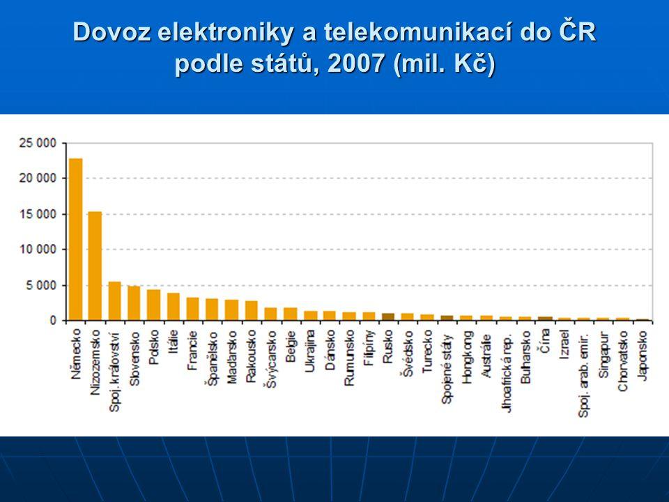 Dovoz elektroniky a telekomunikací do ČR podle států, 2007 (mil. Kč)