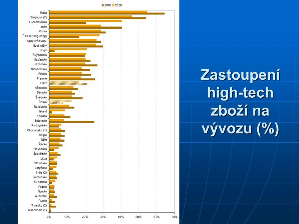 Zastoupení high-tech zboží na vývozu (%)