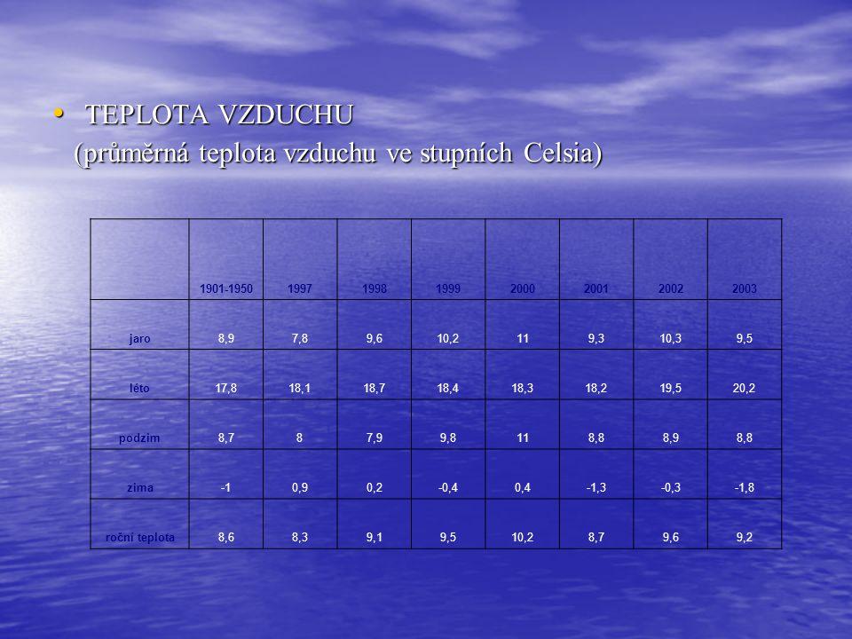 (průměrná teplota vzduchu ve stupních Celsia)