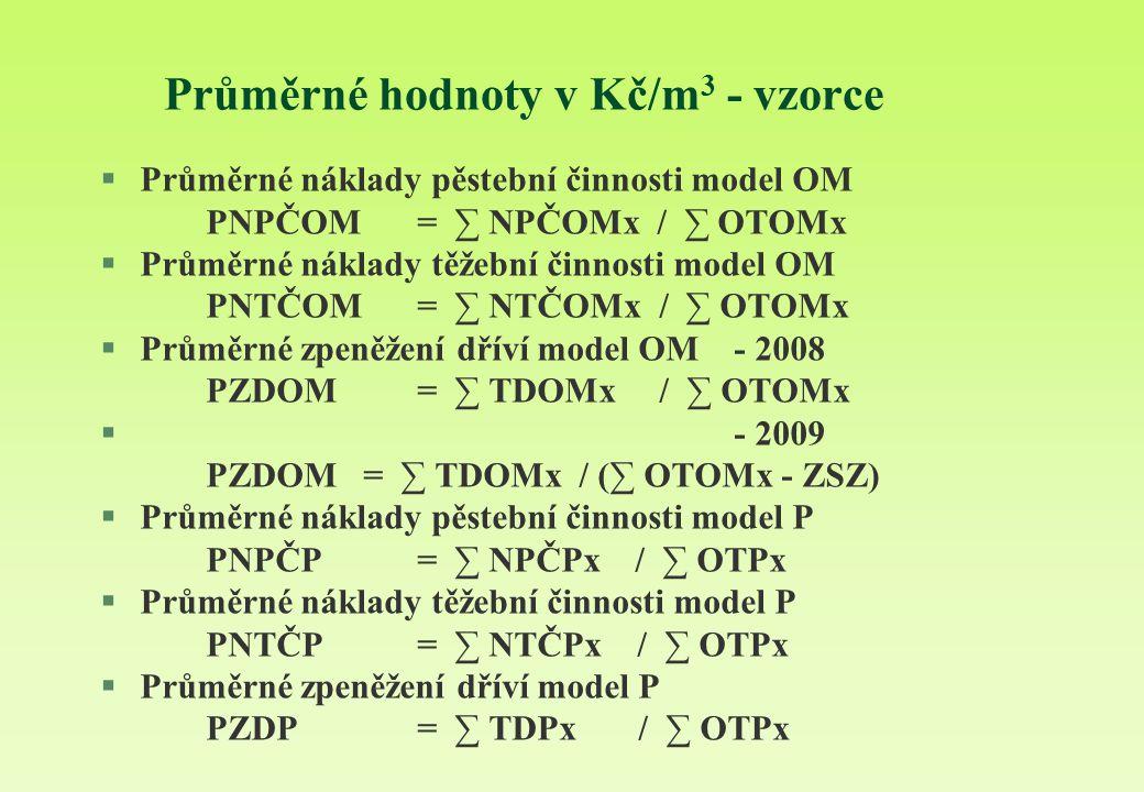 Průměrné hodnoty v Kč/m3 - vzorce