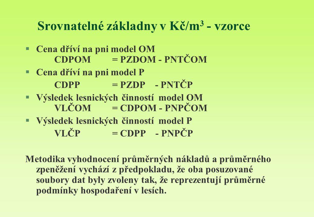 Srovnatelné základny v Kč/m3 - vzorce