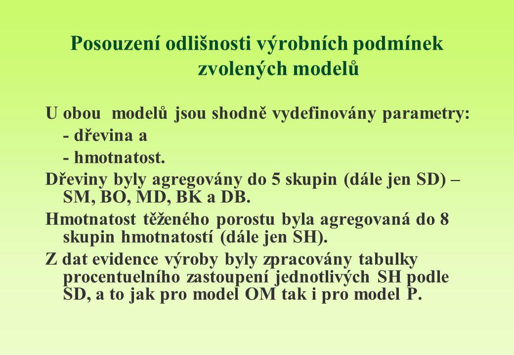 Posouzení odlišnosti výrobních podmínek zvolených modelů