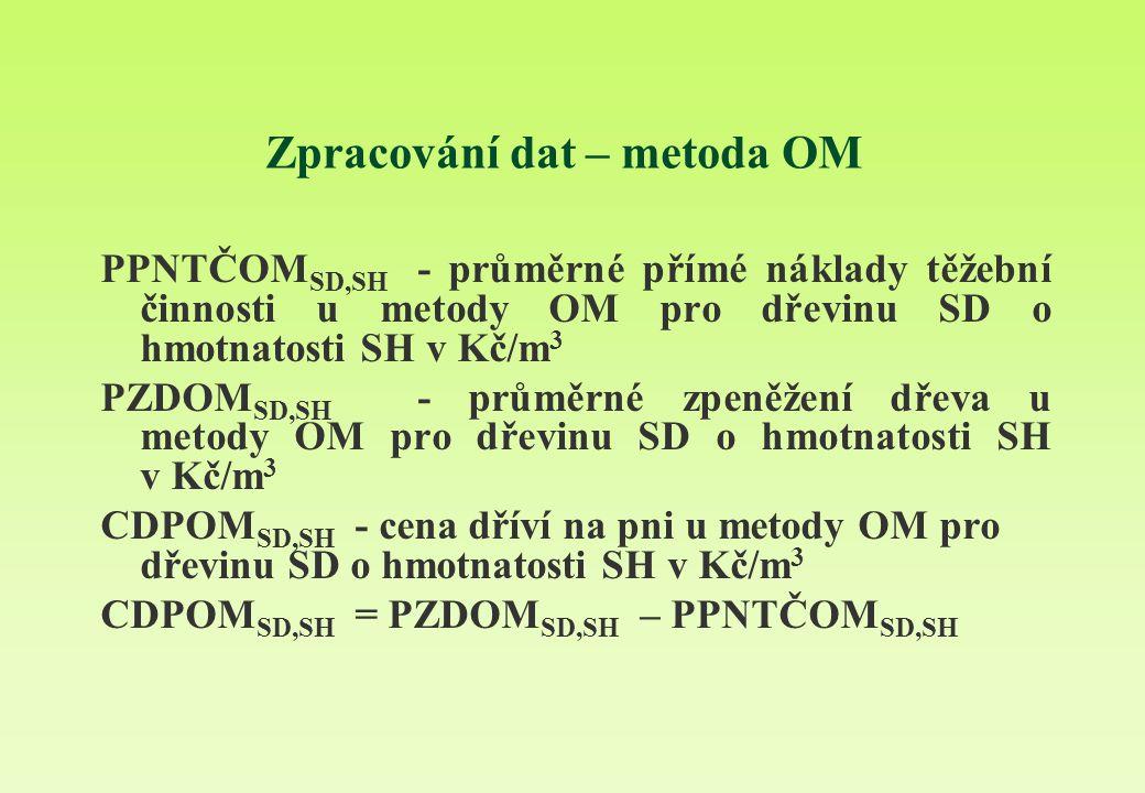 Zpracování dat – metoda OM