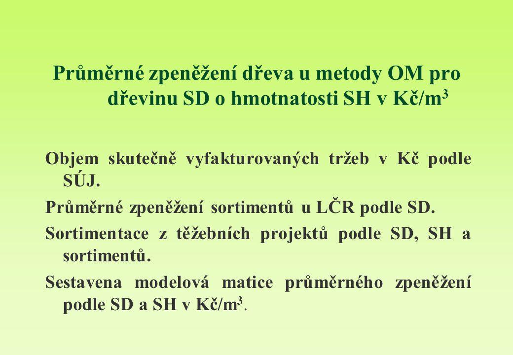 Průměrné zpeněžení dřeva u metody OM pro dřevinu SD o hmotnatosti SH v Kč/m3