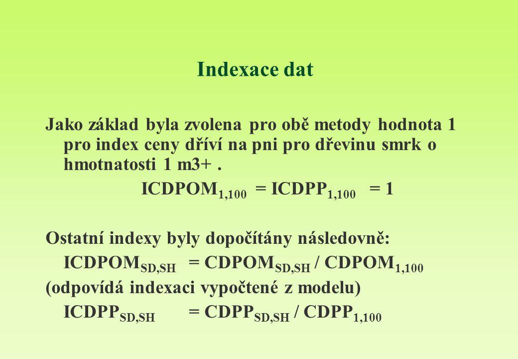 Indexace dat Jako základ byla zvolena pro obě metody hodnota 1 pro index ceny dříví na pni pro dřevinu smrk o hmotnatosti 1 m3+ .