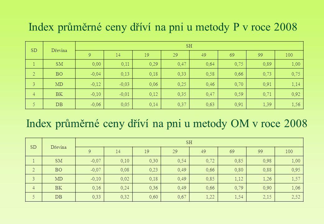 Index průměrné ceny dříví na pni u metody P v roce 2008