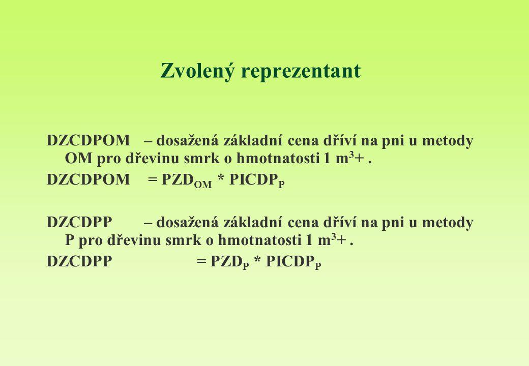 Zvolený reprezentant DZCDPOM – dosažená základní cena dříví na pni u metody OM pro dřevinu smrk o hmotnatosti 1 m3+ .
