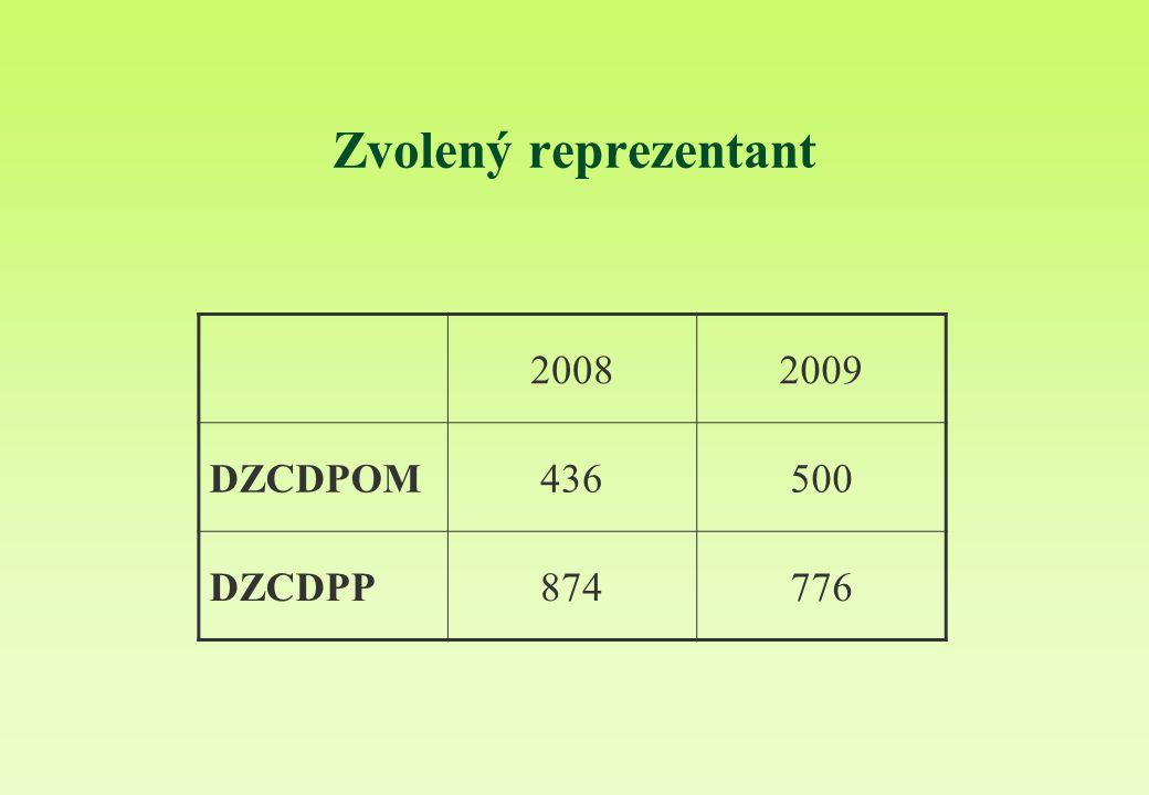 Zvolený reprezentant 2008 2009 DZCDPOM 436 500 DZCDPP 874 776