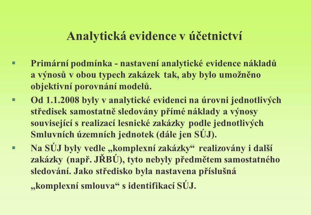 Analytická evidence v účetnictví