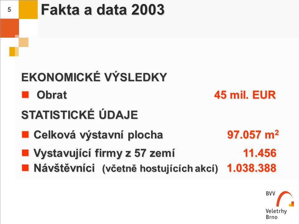 Fakta a data 2003 EKONOMICKÉ VÝSLEDKY STATISTICKÉ ÚDAJE