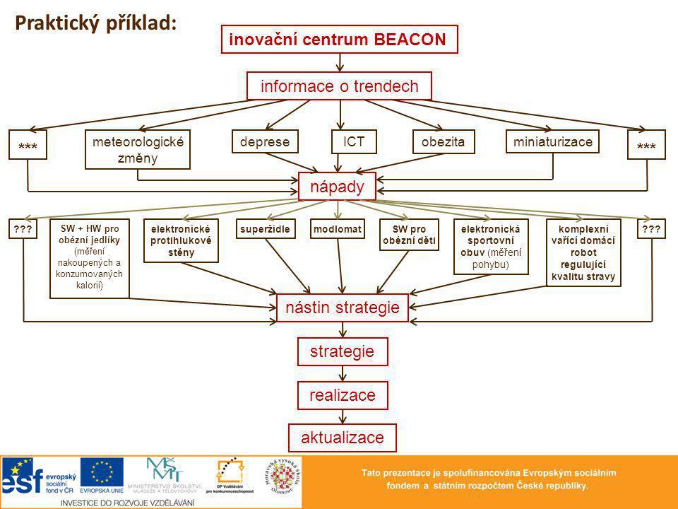 Praktický příklad: inovační centrum BEACON informace o trendech ***