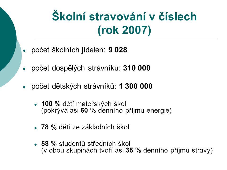 Školní stravování v číslech (rok 2007)