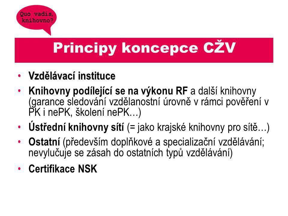 Principy koncepce CŽV Vzdělávací instituce