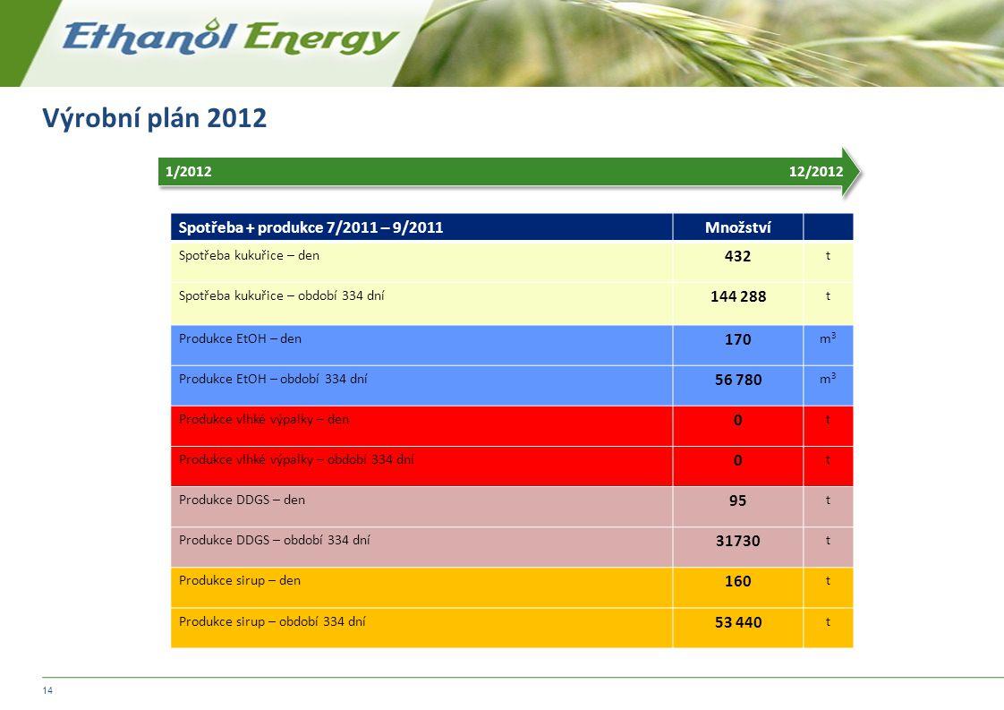 Výrobní plán 2012 Spotřeba + produkce 7/2011 – 9/2011 Množství 432