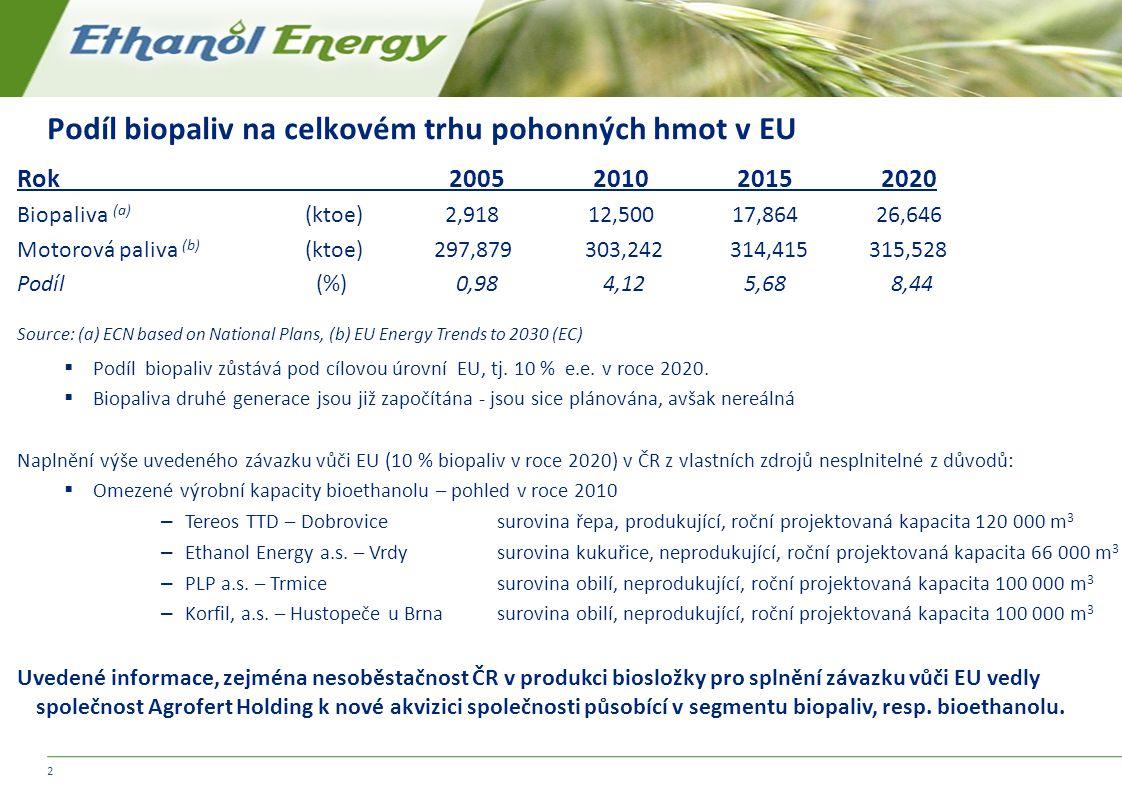 Podíl biopaliv na celkovém trhu pohonných hmot v EU