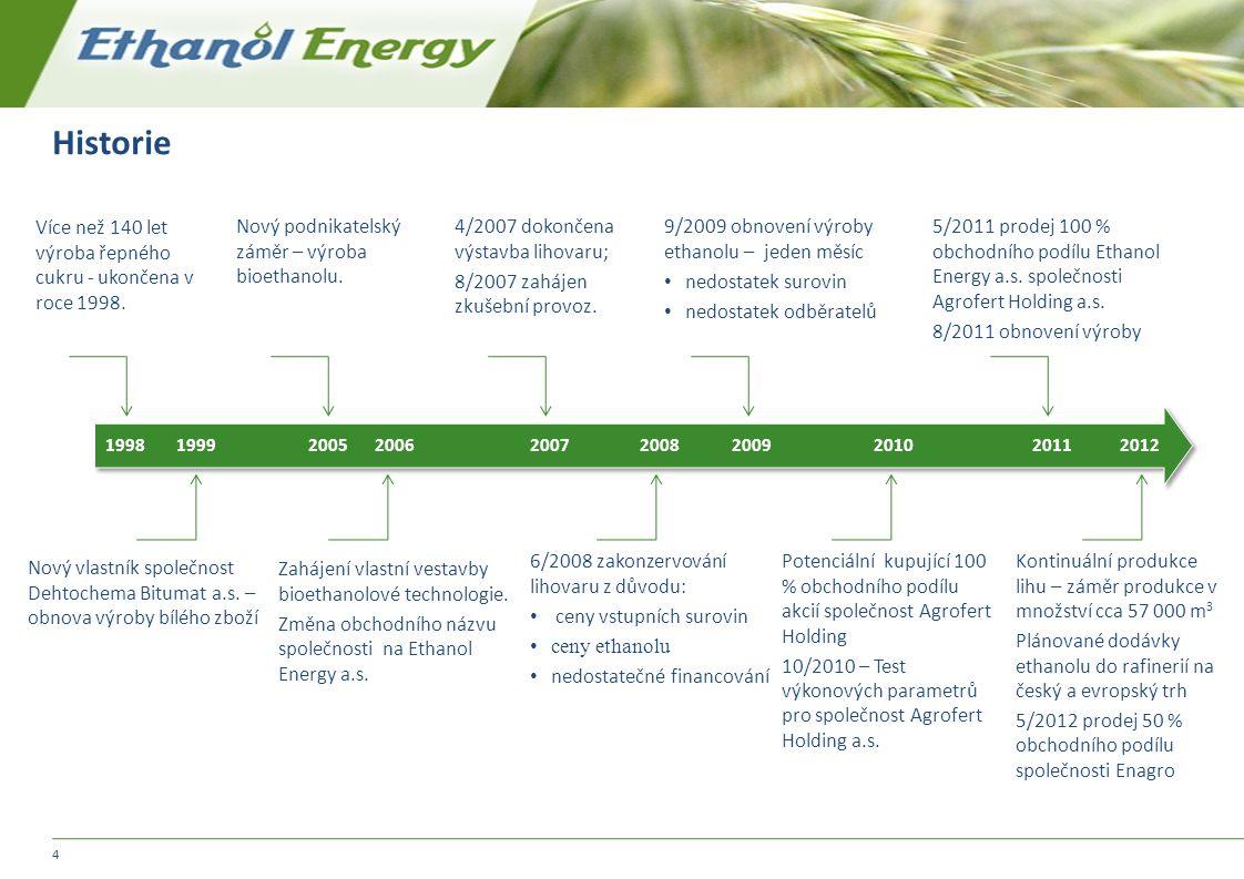 Historie Více než 140 let výroba řepného cukru - ukončena v roce 1998.