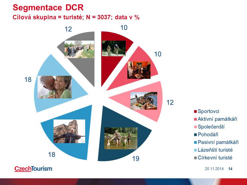 Segmentace DCR Cílová skupina = turisté; N = 3037; data v %