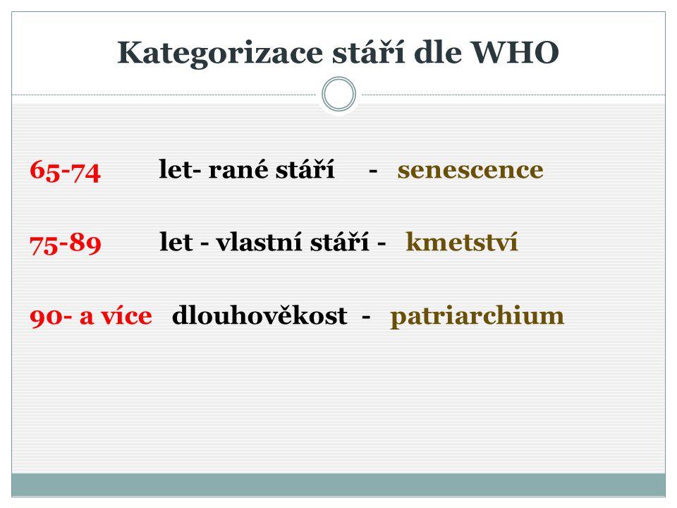 Kategorizace stáří dle WHO