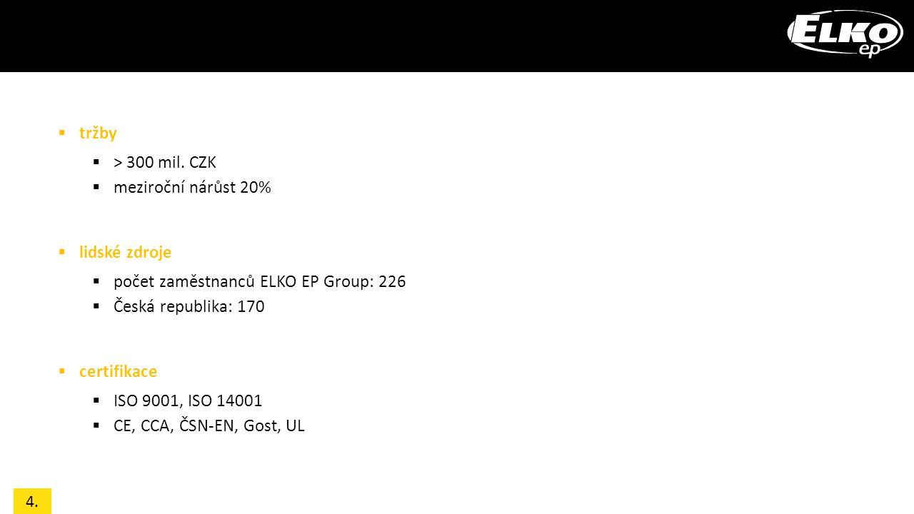 počet zaměstnanců ELKO EP Group: 226 Česká republika: 170