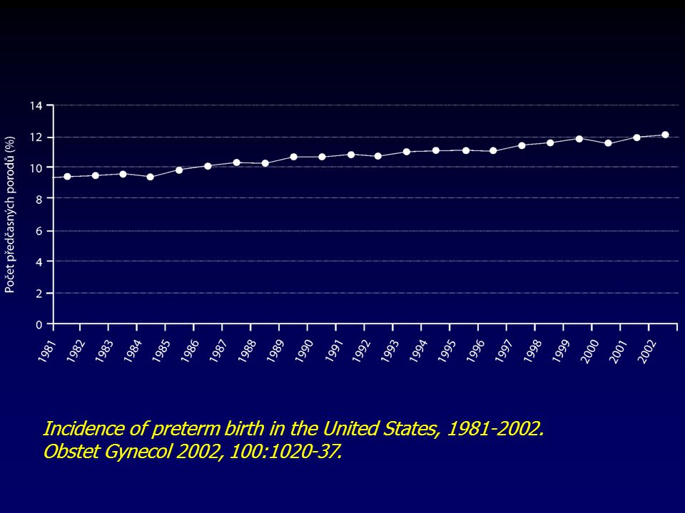 Incidence of preterm birth in the United States, 1981-2002.