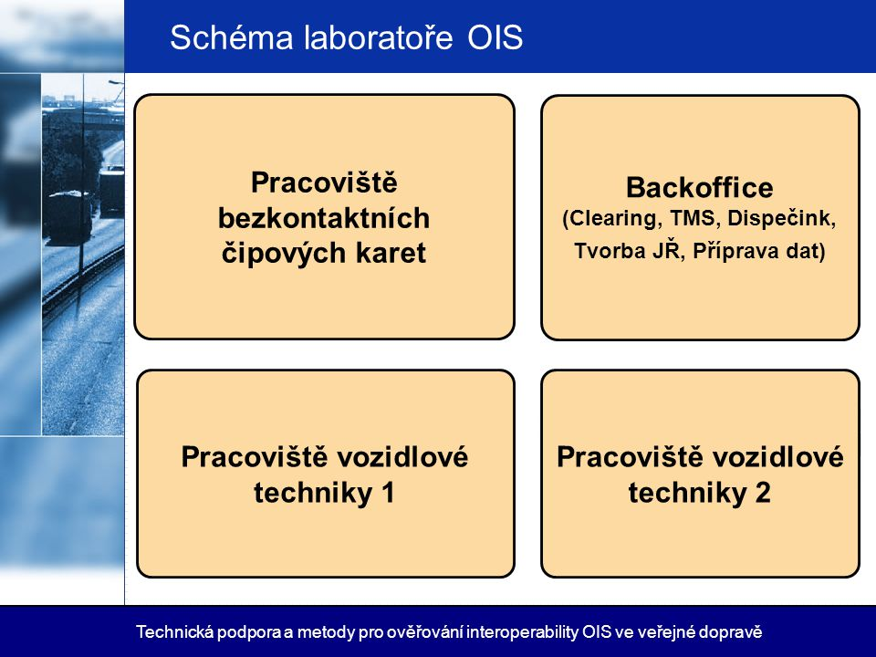 Schéma laboratoře OIS Pracoviště bezkontaktních čipových karet. Backoffice (Clearing, TMS, Dispečink, Tvorba JŘ, Příprava dat)